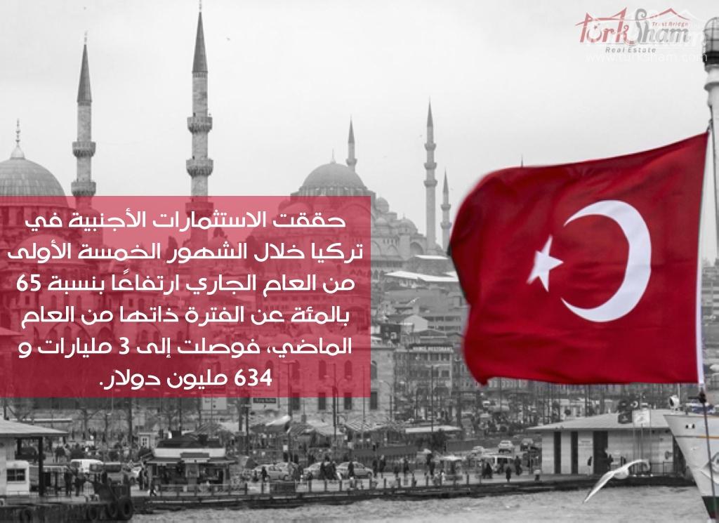 حققت الاستثمارات الأجنبية القادمة مباشرة إلى تركيا في الشهور الخمسة الأولى من العام الجاري ارتفاعًا بنسبة 65 بالمئة