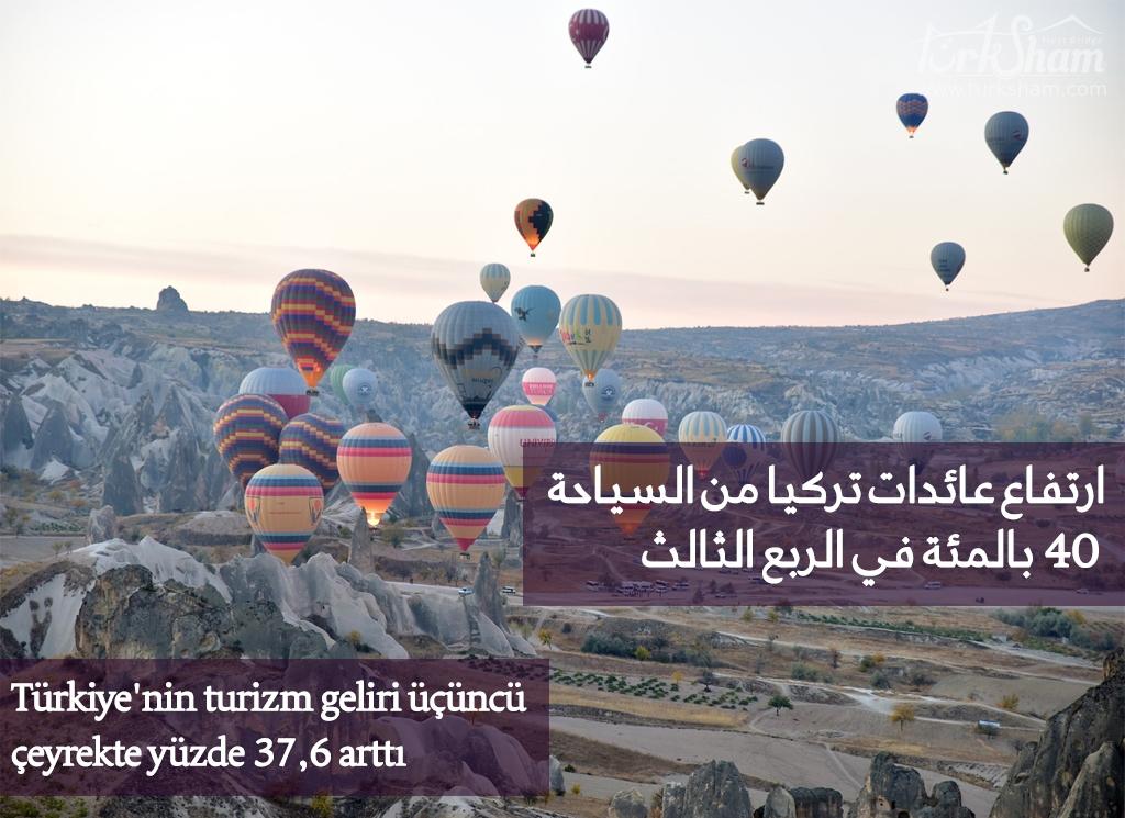 ارتفاع عائدات تركيا من السياحة 40 بالمئة في الربع الثالث