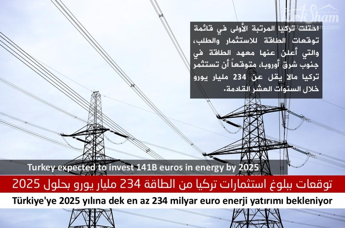 توقعات ببلوغ استثمارات تركيا من الطاقة 234 مليار يورو بحلول 2025