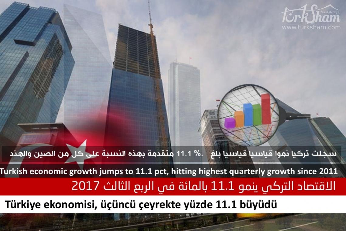 الاقتصاد التركي ينمو 11.1 بالمائة في الربع الثالث 2017