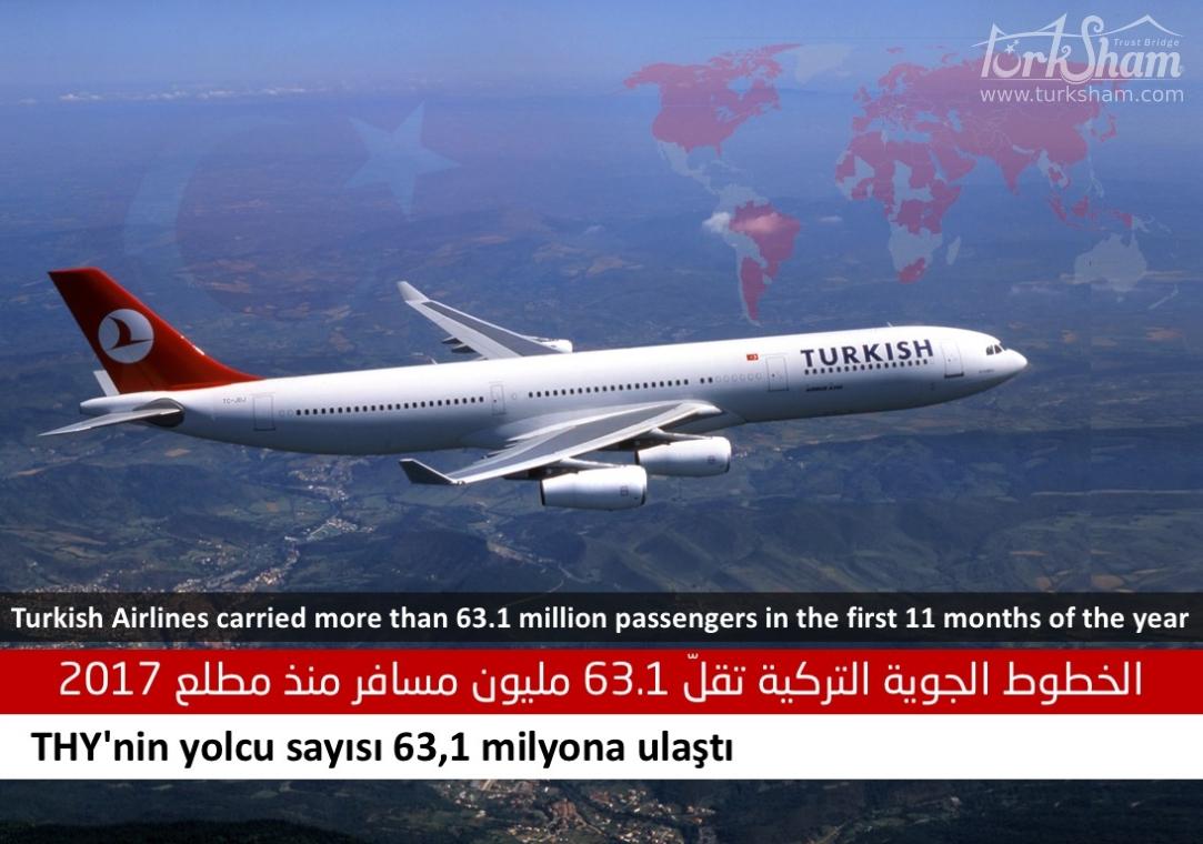 الخطوط الجوية التركية تقلّ 63.1 مليون مسافر منذ مطلع 2017