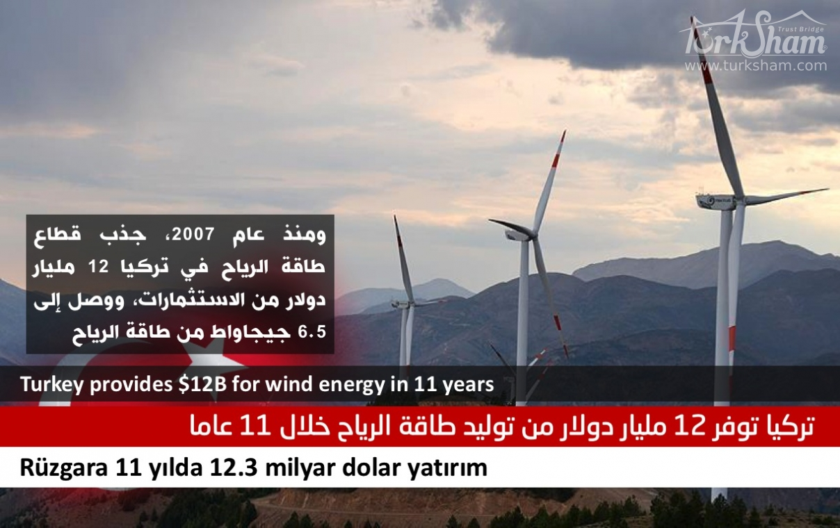 تركيا توفر 12 مليار دولار من توليد طاقة الرياح خلال 11 عاما